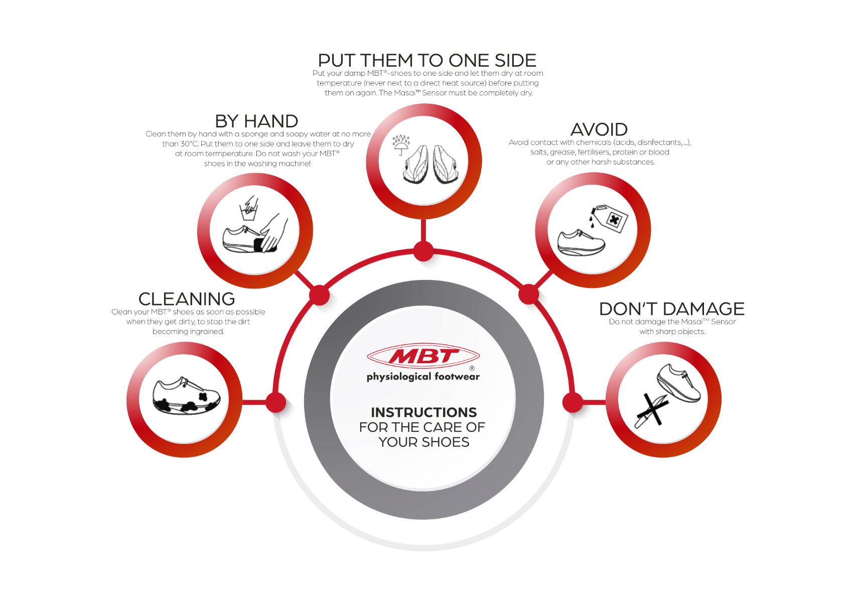 INSTRUCTIONS FOR THE CARE OF YOUR MBT SHOES